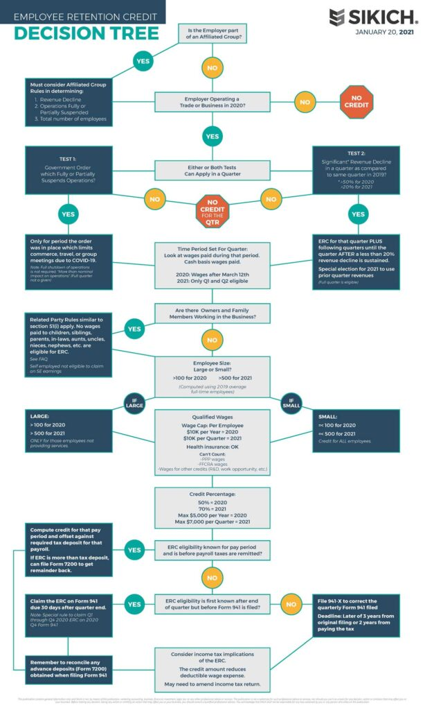 Employee-Retention-Decision-Tree-chart-and-graphic